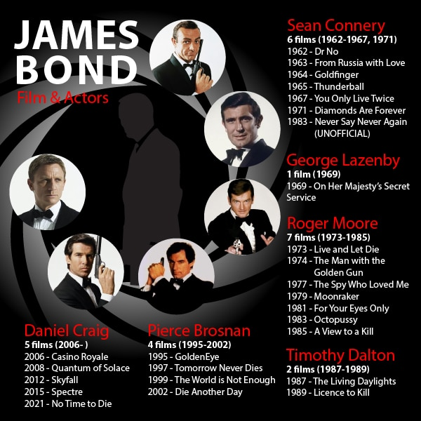 List of james bond actors and movies in order